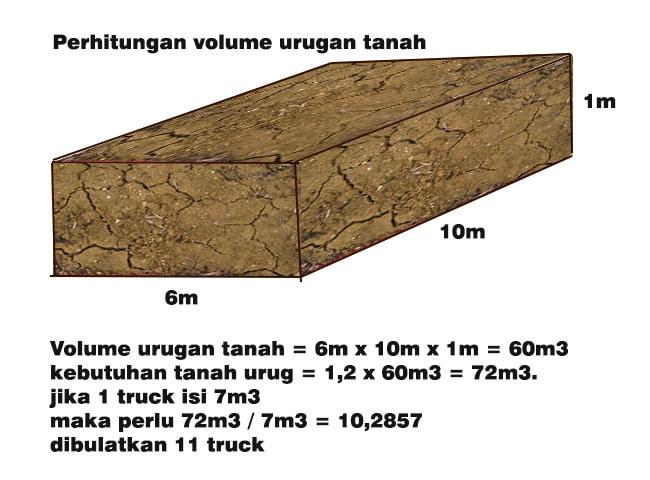 perhitungan volume urugan tanah