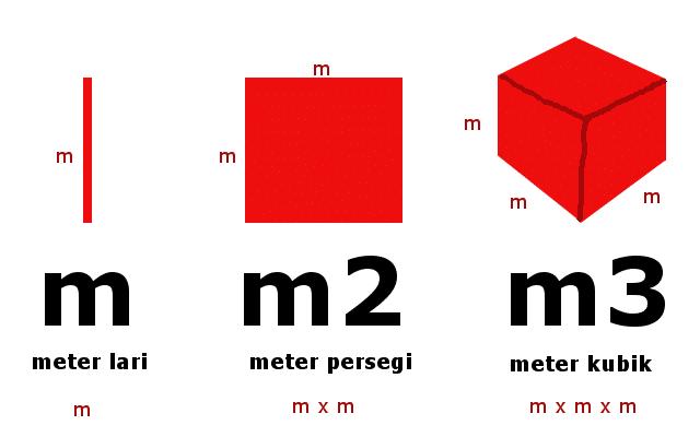 meter lari persegi kubik m m2 m3