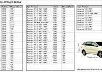 daftar harga mobil avanza bekas atau second